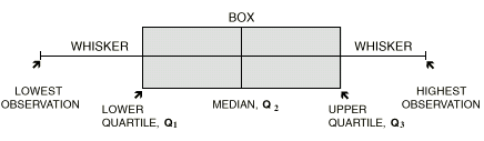 Diagram of the features of a box plot