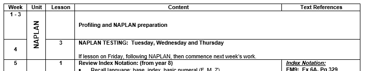 Term plan with for weeks wasted on NAPLAN preparation