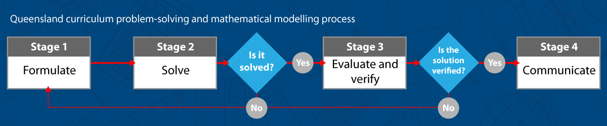 PSMT flowchart. The QCAA process for completing a maths problem-solving and modelling task.